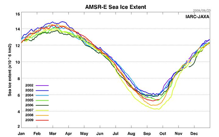 cambio climatico,artico crecido