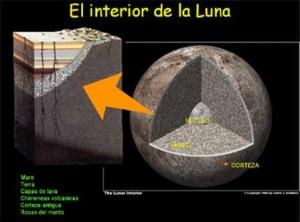La luna es artificial Composicion-de-l-luna