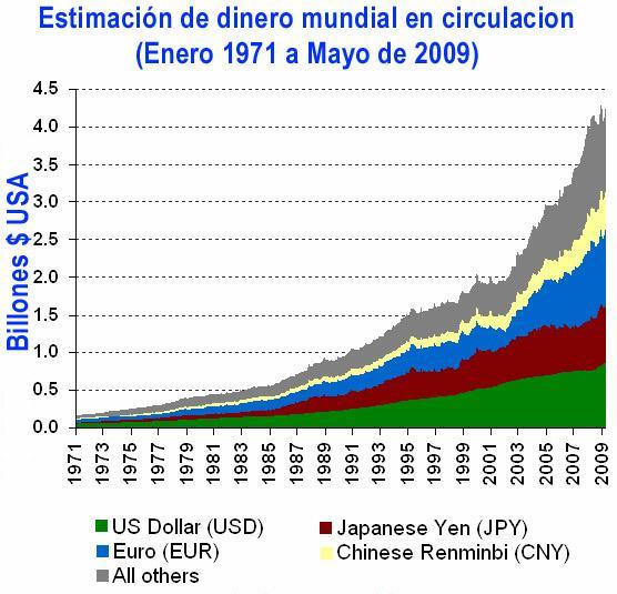 cuanto_dinero_hay_en_el_mundo2