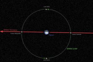 La luna es artificial Lunaorbitafases_lonniepacheco