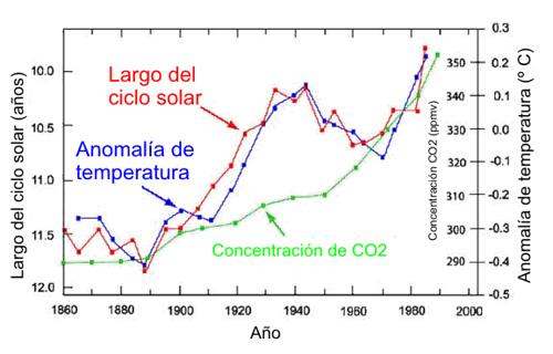 manchas-solares-co2-temperatura