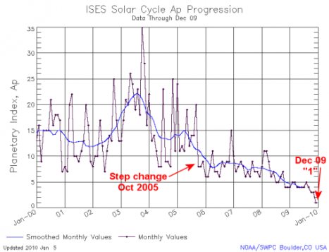 ¿Se aproxima una era glacial? Ap-index-dec-2009