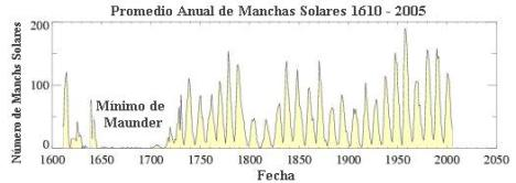 ¿Se aproxima una era glacial? Manchas-solares